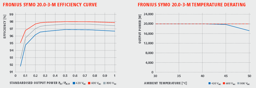 Fronius effect.png